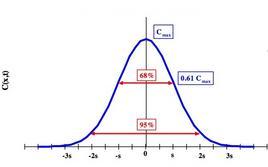 Fig. 9.4 – Andamento di C(x,t)