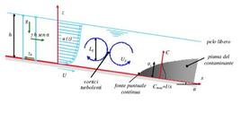 Fig. 11. 4 – Mescolamento verticale di uno scarico di un fiume