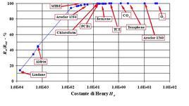 Fig.13.2 – Resistenza al gas-transfer nel substrato diffusivo liquido