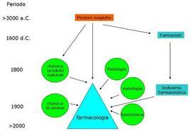 Fig. 1 Origini della farmacologia