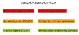 Fig. 10 Legame farmacoproteico: alcuni esempi