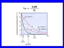 Fig. 4 Andamento temporale delle concentrazioni plasmatiche di farmaci somministrati per via ev