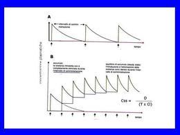 Fig. 7 Decorso temporale delle concentrazioni plasmatiche di un farmaco assunto regolarmente.