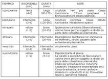 Fig. 11 Carateristiche dei bloccanti neuromuscolari