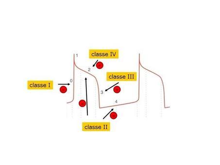 Fig. 5 Effetti delle varie classi di farmaci antiaritmici sulle diverse fasi del potenziale d'azione in una cellula cardiaca.