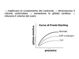 Fig. 14 Funzione degli inotropi positivi nello scompenso cardiaco (CHF).