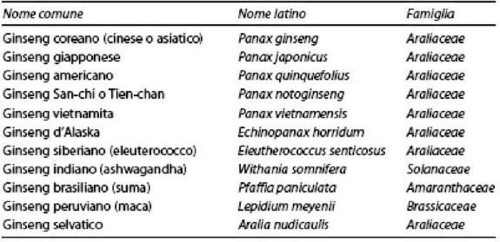 Succedanei del ginseng coreano (Panax ginseng). Fonte: Capasso/Grandolini/Izzo, Fitoterapia, Springer, 2006