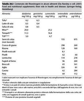 Fonte: Capasso/Grandolini/Izzo, Fitoterapia, Springer, 2006