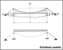 Modello geometrico e delle azioni di un ponte sospeso