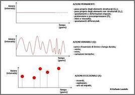 Classificazione delle azioni