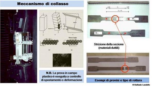 Meccanismo di collasso per trazione del provino in acciaio