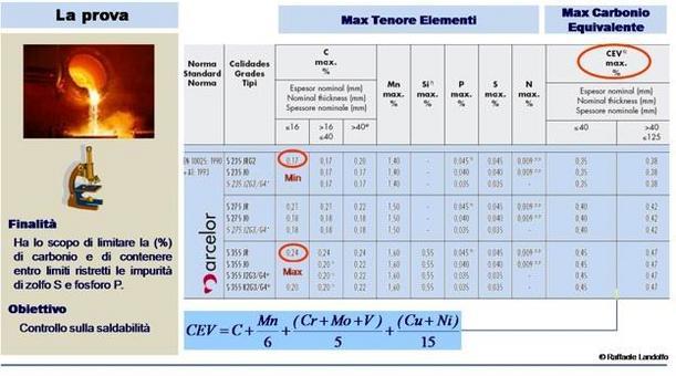 Descrizione dell'analisi chimica