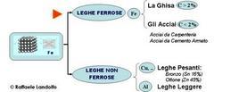 La classificazione delle leghe ferrose e non ferrose