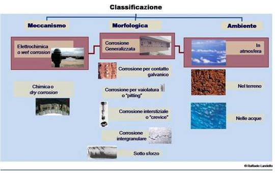 Classificazione dei fenomeni di corrosione