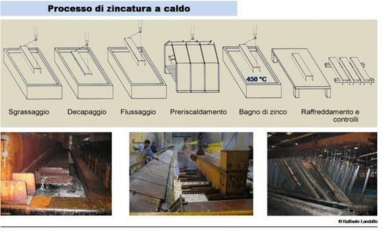 Sistemi di protezione dell'acciaio: la zincatura