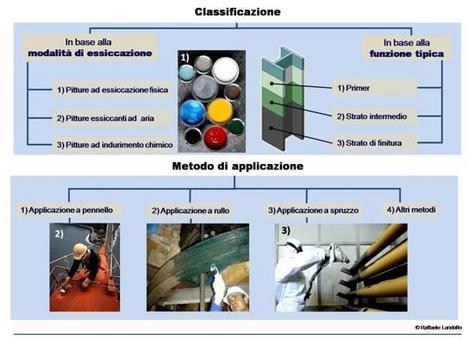 Sistemi di protezione dell'acciaio: la verniciatura. Fonte: Seiesse Srl; Properties of Matter; Seiesse Srl; Fondazione Promozione Acciaio