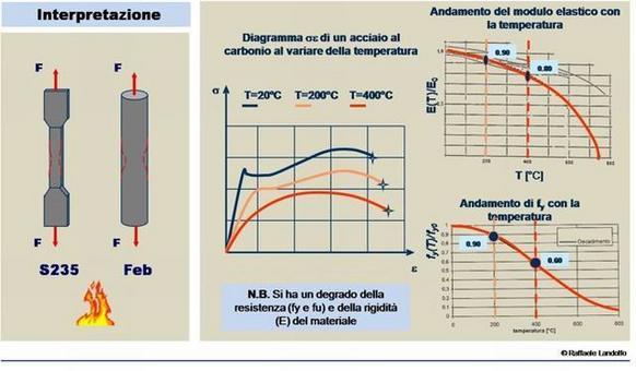 Variazione delle caratteristiche meccaniche dell'acciaio in relazione all'aumento della temperatura