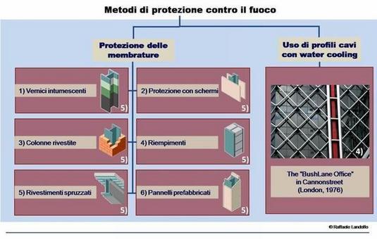 Metodologie di protezione dell'acciaio contro il fuoco. Fonte: n.4 School of Architecture at Waterloo; n.5 Fondazione Promozione Acciaio
