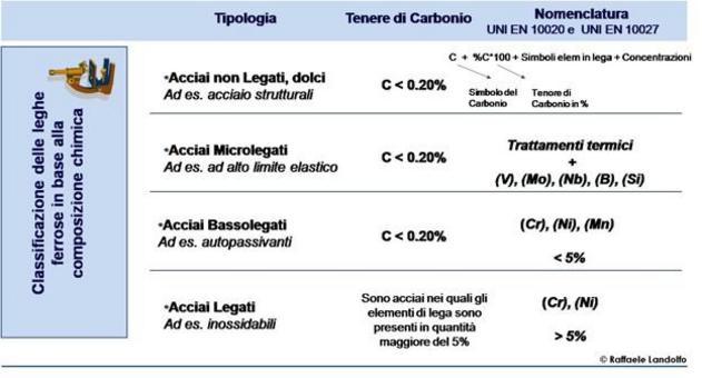 Classificazione delle leghe ferrose in base alla composizione chimica