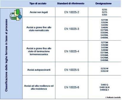 Classificazione delle leghe ferrose in base al processo di produzione