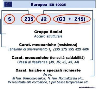 La nomenclatura dell'acciaio secondo la normativa europea EN10025 e secondo la normativa italiana UNI7070