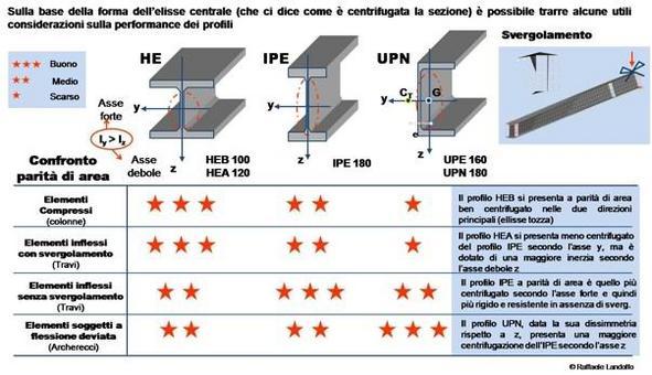 Valutazione delle performance di diversi tipi di profili