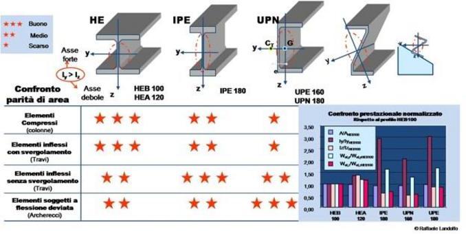 Valutazione delle performance di diversi tipi di profil