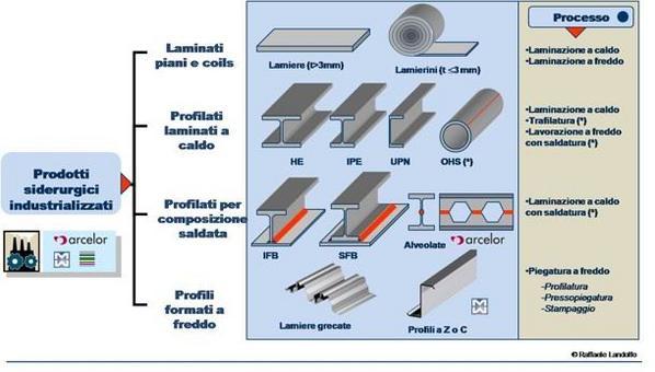 I prodotti siderurgici