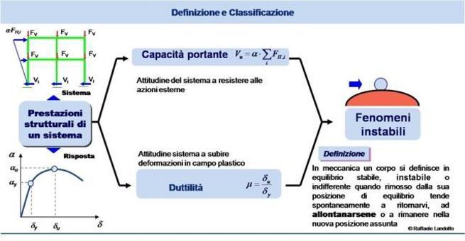 Definizione dei fenomeni instabili