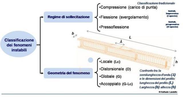 Classificazione dei fenomeni instabili