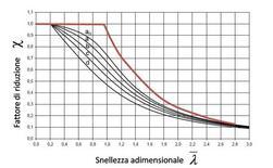 Curve di stabilità