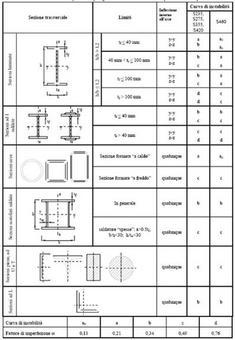 Curve d'instabilità e fattori di imperfezione a per diverse sezioni e classi d'acciaio (elementi compressi)