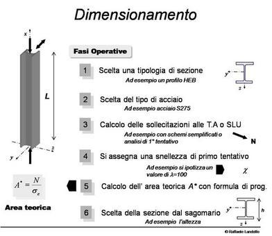 Criteri di dimensionamento di un'asta compressa
