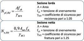 Capacità portante dell'asta tesa nel caso di sezione lorda e sezione netta