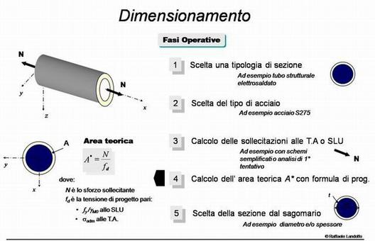 Criteri di dimensionamento di un'asta tesa