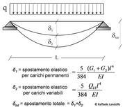 Definizione degli spostamenti verticali per le verifiche in esercizio
