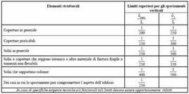 Limiti di deformabilità per gli elementi di impalcato delle costruzioni ordinarie