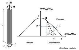 Pressoflessione ed esempio di dominio N-M