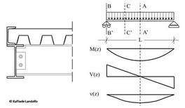 Schema statico di una trave appoggiata – appoggiata