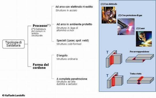 Tipologie delle unioni saldate. Fonte: Gruppo Gesa, FRO – AIR LIQUIDE Welding Italia S.p.A., Tulton S.r.l.