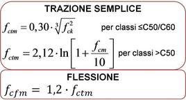 Determinazione della resistenza a trazione media in funzione della resistenza a compressione