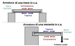 Disposizione dell'armatura in una trave semplicemente appoggiata ed in una trave a mensola in cemento armato