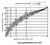 Curva granulometrica. Fonte: ENCO Journal