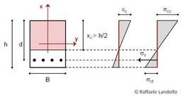 Tensioni e deformazioni della sezione nella I fase