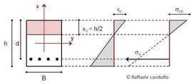Tensioni e deformazioni della sezione nella II fase
