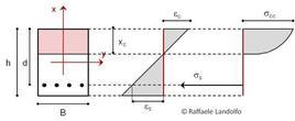 Tensioni e deformazioni della sezione nella III fase
