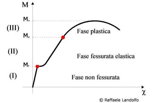 Il diagramma momento curvatura di una sezione inflessa nei diversi stadi di comportamento
