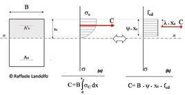 Risultante delle tensioni di compressione nel cls e sua posizione in una sezione rettanolare considerando la semplificazione del diagramma parabola-rettangolo (a) con un diagramma di tensioni costante (b)