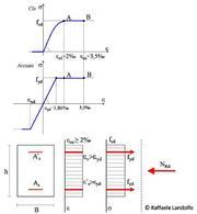 Calcolo delle tensioni ultime
