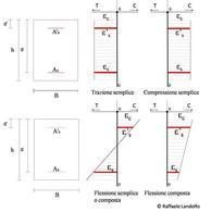 T=Trazione; C=Compressione Tipici diagrammi delle deformazioni per una sezione in c.a. soggetta a differenti stati di sollecitazione